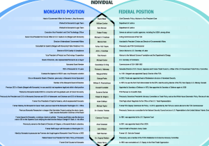 A list of individuals who have worked for both Monsanto and the United States Government
